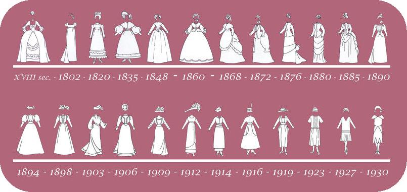 History-of-fashion-1760-to-19302